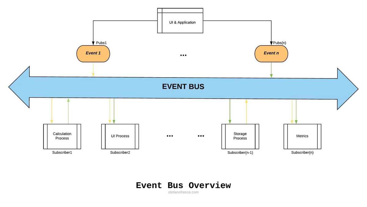 Gestione Event Bus